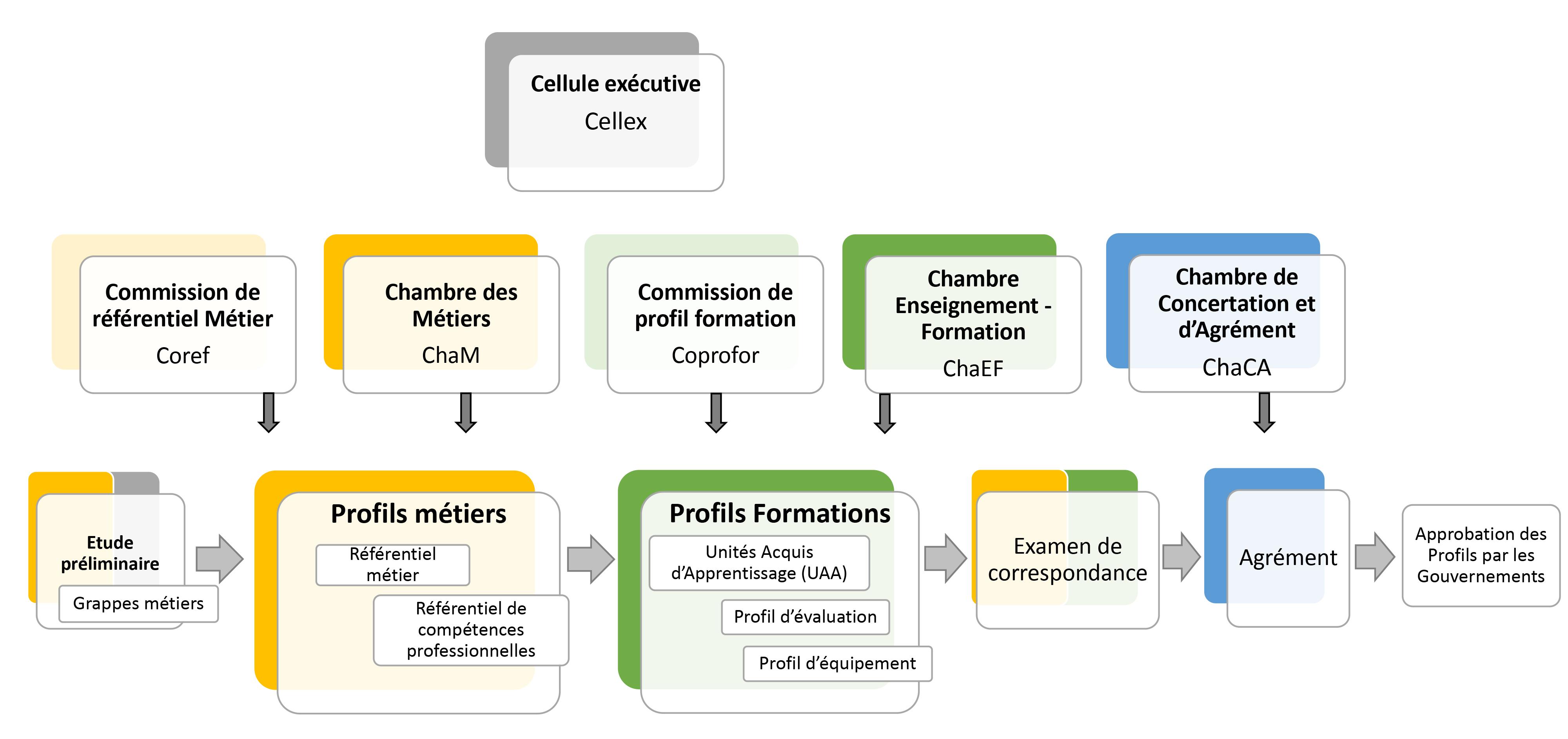 processus de travail SFMQ illustré